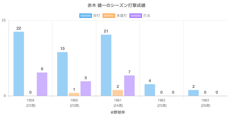 #赤木 健一のシーズン打撃成績