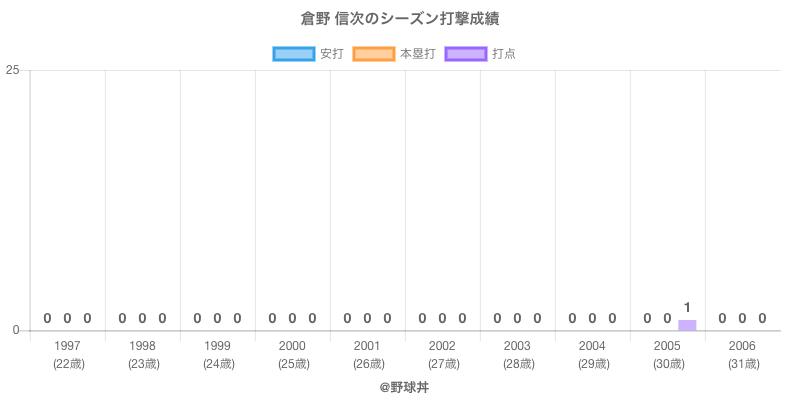 #倉野 信次のシーズン打撃成績