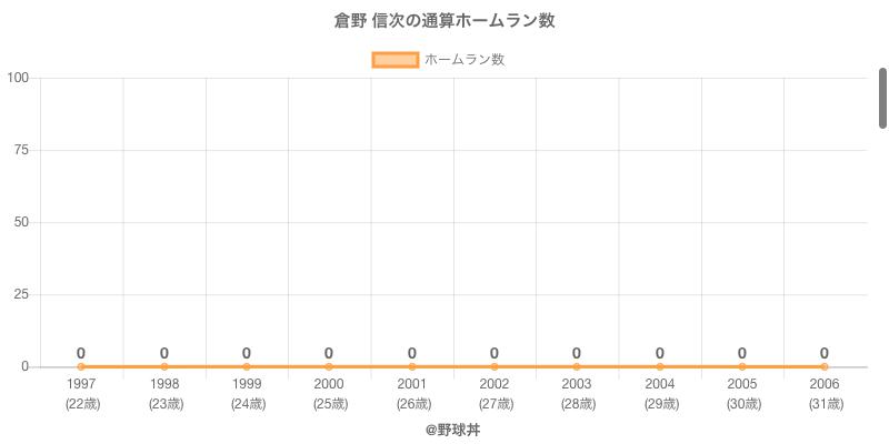 #倉野 信次の通算ホームラン数