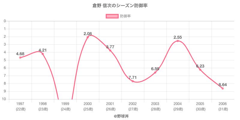 倉野 信次のシーズン防御率