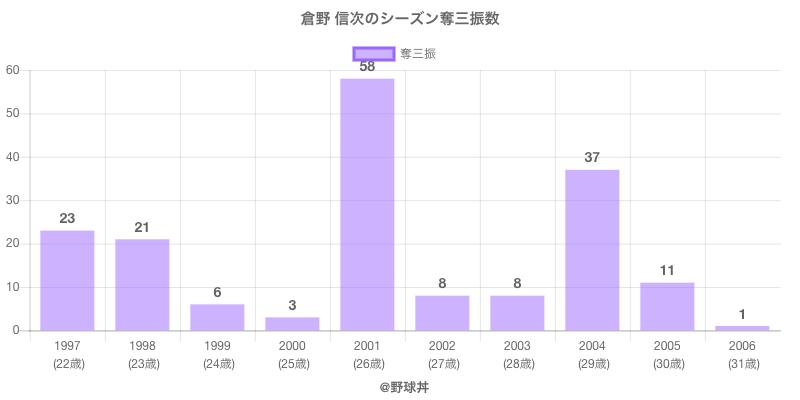 #倉野 信次のシーズン奪三振数