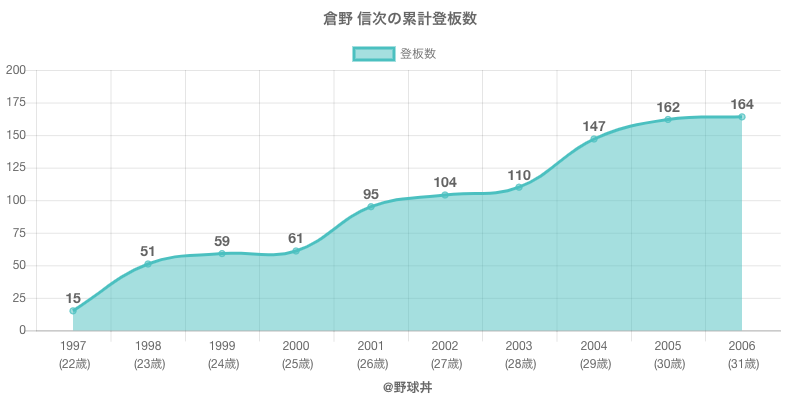 #倉野 信次の累計登板数