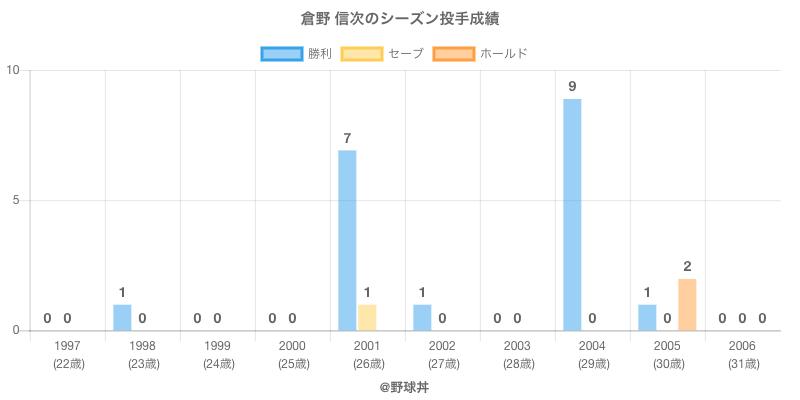 #倉野 信次のシーズン投手成績