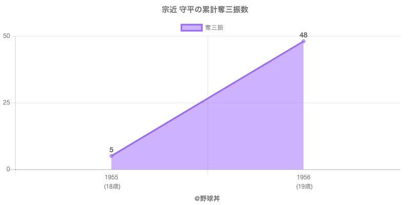 #宗近 守平の累計奪三振数