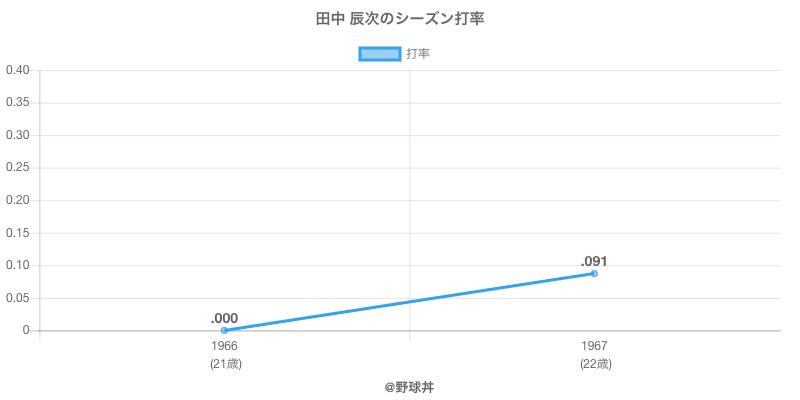 田中 辰次のシーズン打率