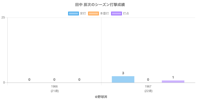 #田中 辰次のシーズン打撃成績