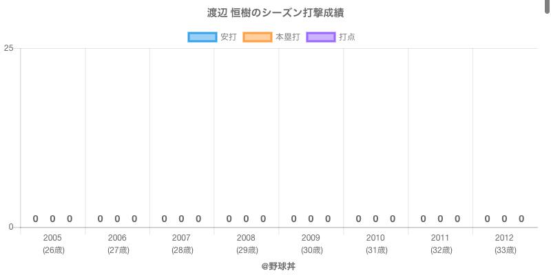 #渡辺 恒樹のシーズン打撃成績