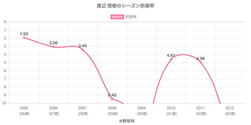 渡辺 恒樹のシーズン防御率
