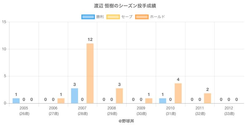 #渡辺 恒樹のシーズン投手成績