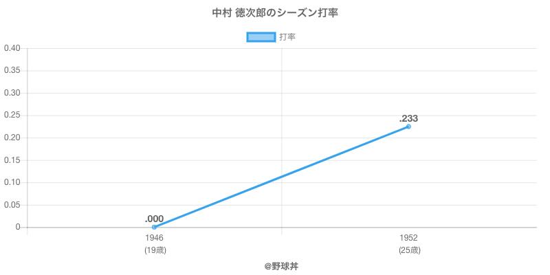 中村 徳次郎のシーズン打率