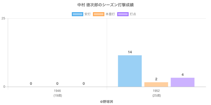 #中村 徳次郎のシーズン打撃成績