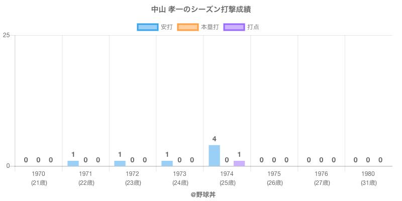 #中山 孝一のシーズン打撃成績