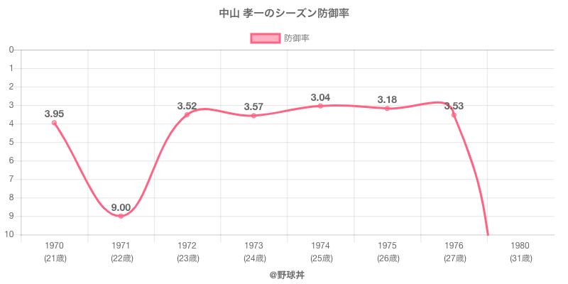 中山 孝一のシーズン防御率