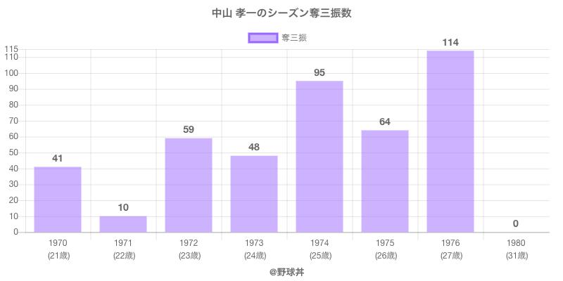 #中山 孝一のシーズン奪三振数