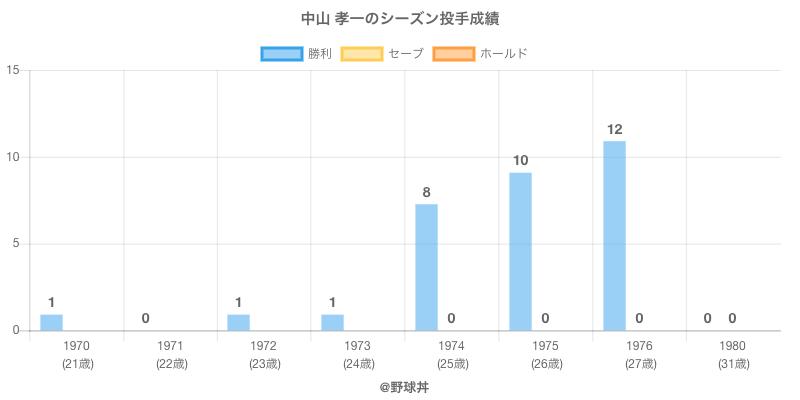 #中山 孝一のシーズン投手成績