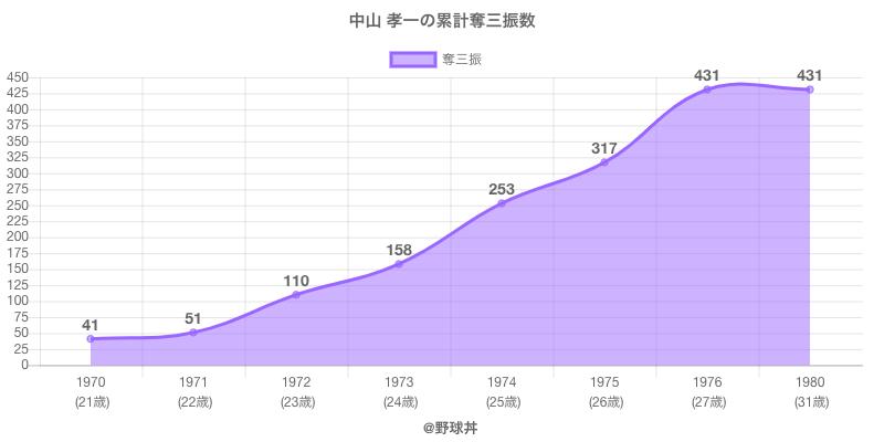 #中山 孝一の累計奪三振数