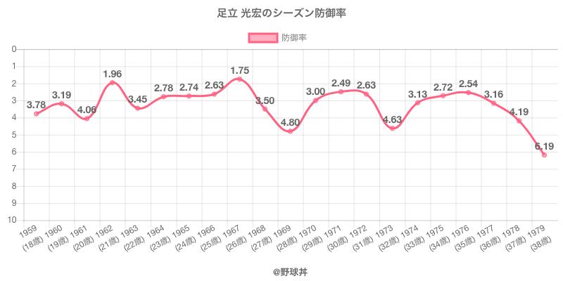 足立 光宏のシーズン防御率