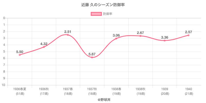 近藤 久のシーズン防御率