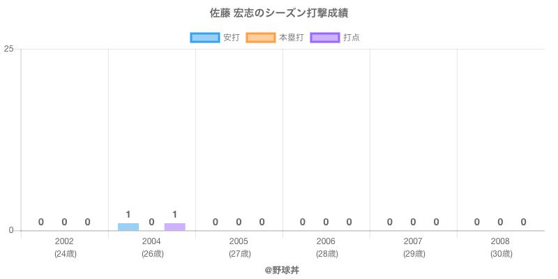 #佐藤 宏志のシーズン打撃成績