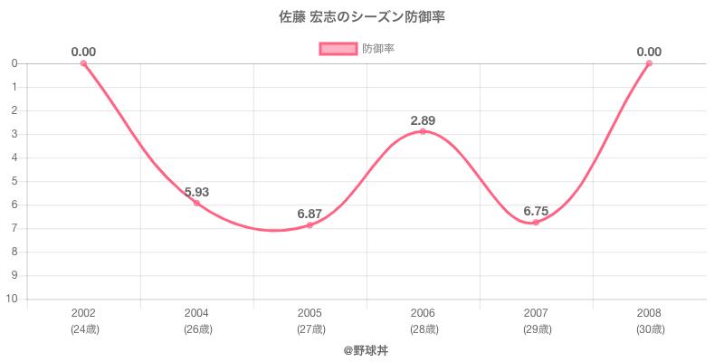 佐藤 宏志のシーズン防御率