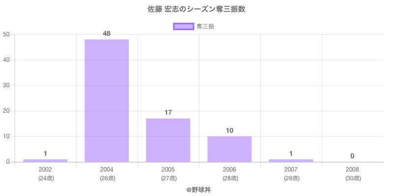 #佐藤 宏志のシーズン奪三振数