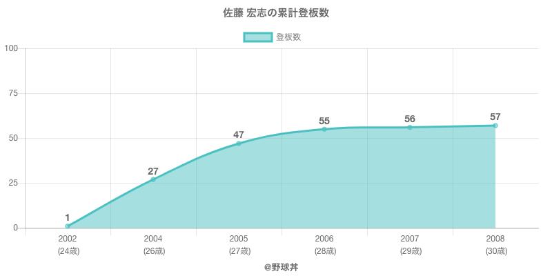 #佐藤 宏志の累計登板数