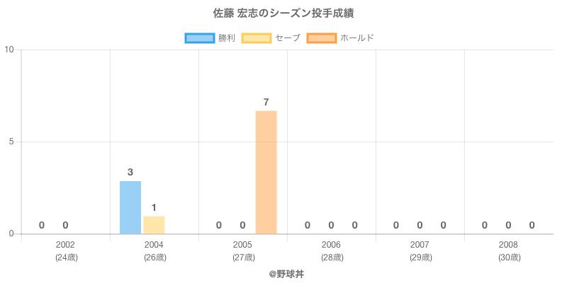 #佐藤 宏志のシーズン投手成績