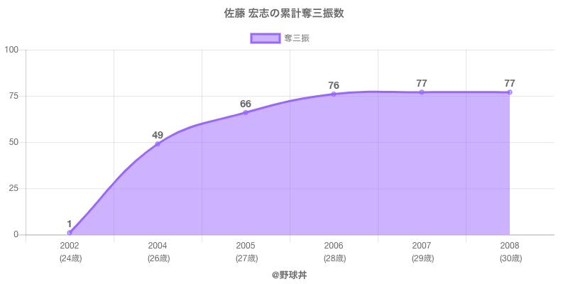 #佐藤 宏志の累計奪三振数