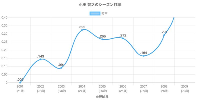 小田 智之のシーズン打率