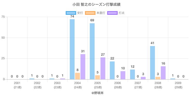#小田 智之のシーズン打撃成績