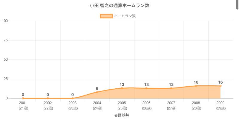 #小田 智之の通算ホームラン数