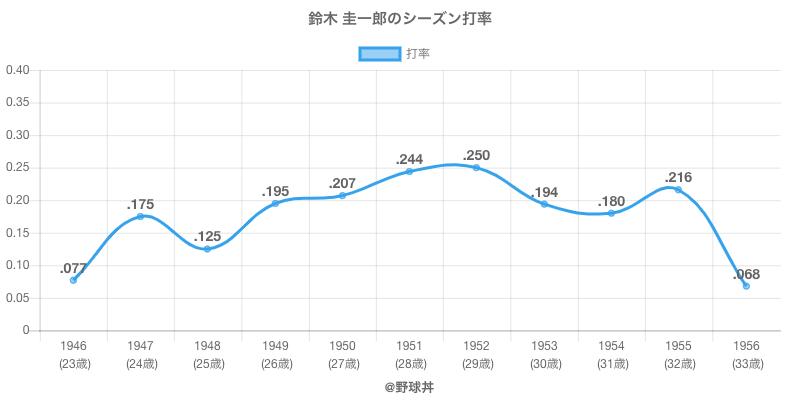 鈴木 圭一郎のシーズン打率