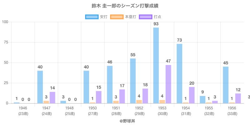 #鈴木 圭一郎のシーズン打撃成績