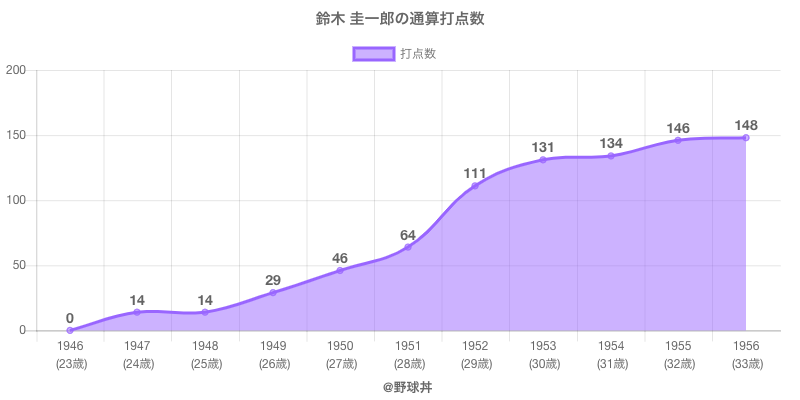 #鈴木 圭一郎の通算打点数