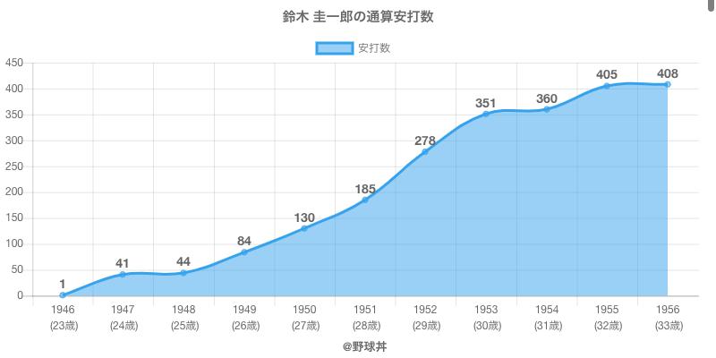 #鈴木 圭一郎の通算安打数