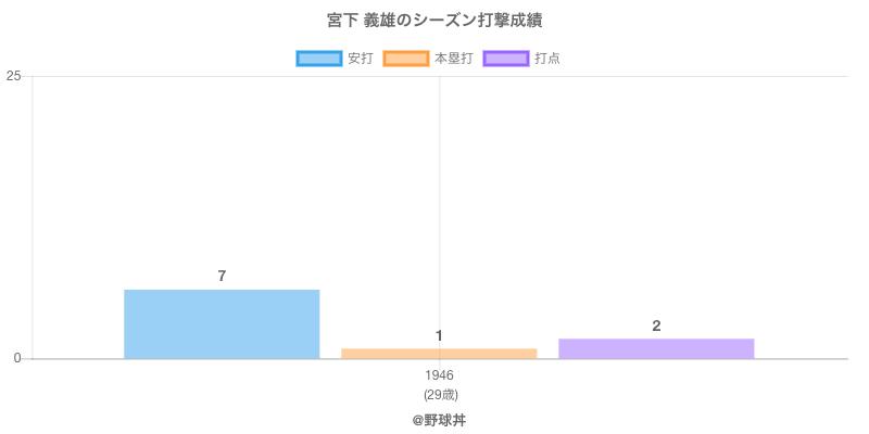 #宮下 義雄のシーズン打撃成績