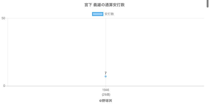#宮下 義雄の通算安打数
