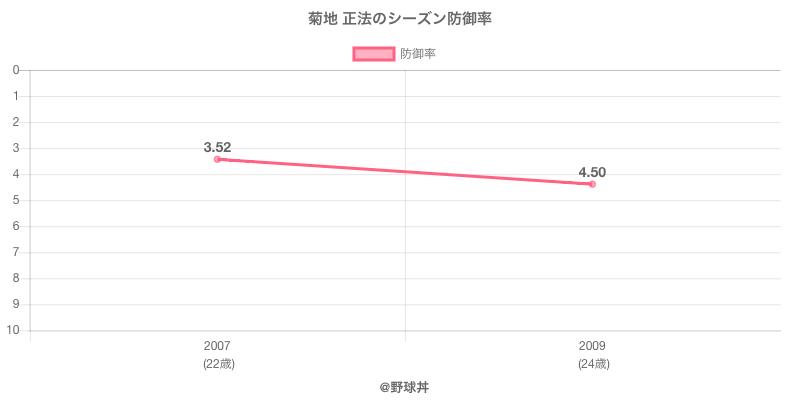 菊地 正法のシーズン防御率
