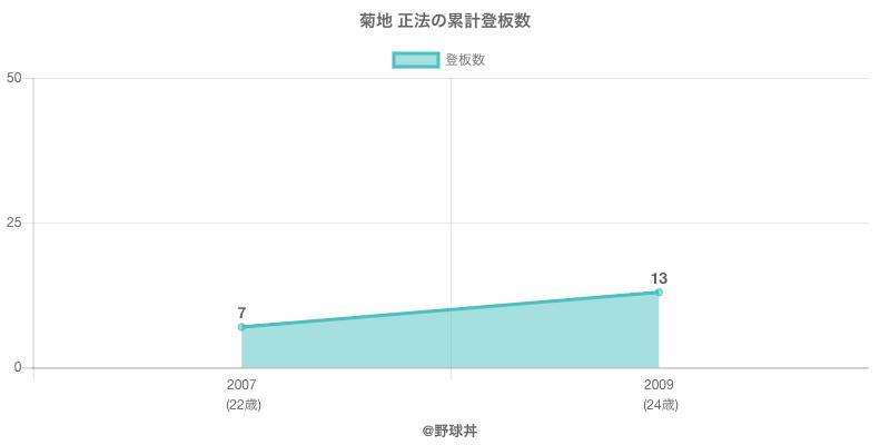 #菊地 正法の累計登板数