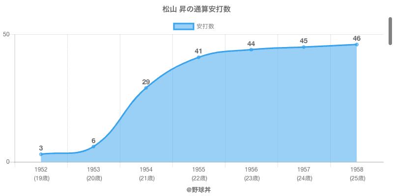 #松山 昇の通算安打数