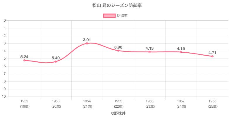 松山 昇のシーズン防御率