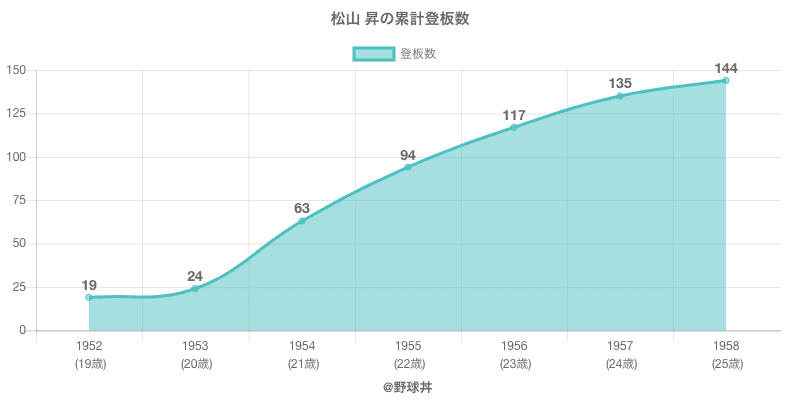 #松山 昇の累計登板数