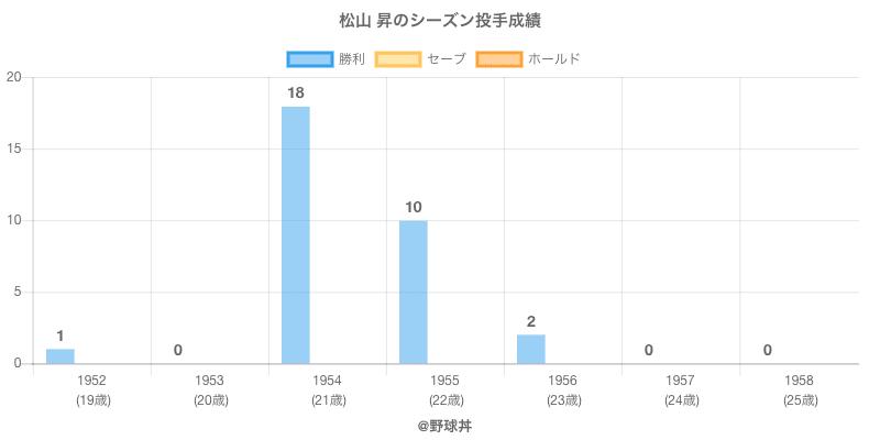 #松山 昇のシーズン投手成績