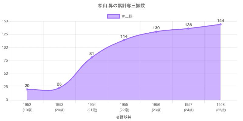 #松山 昇の累計奪三振数