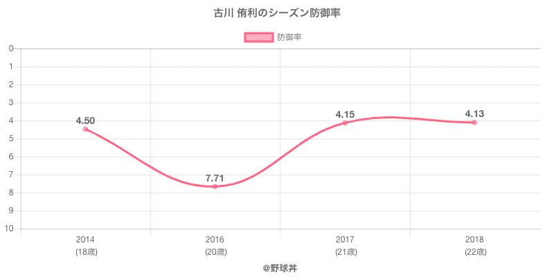 古川 侑利のシーズン防御率