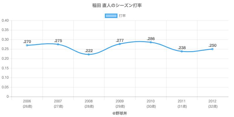 稲田 直人のシーズン打率