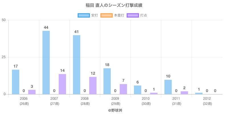 #稲田 直人のシーズン打撃成績