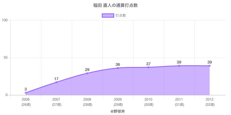 #稲田 直人の通算打点数