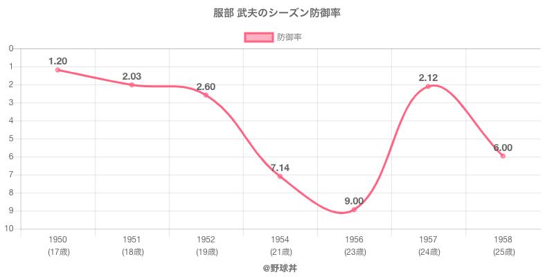 服部 武夫のシーズン防御率