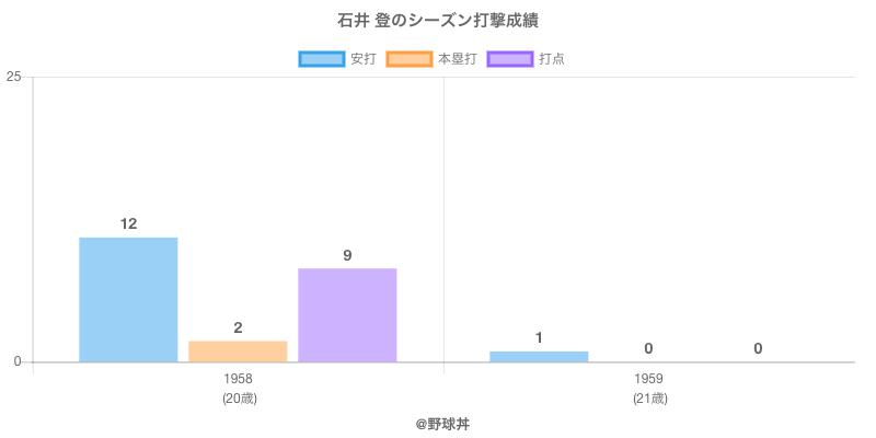 #石井 登のシーズン打撃成績